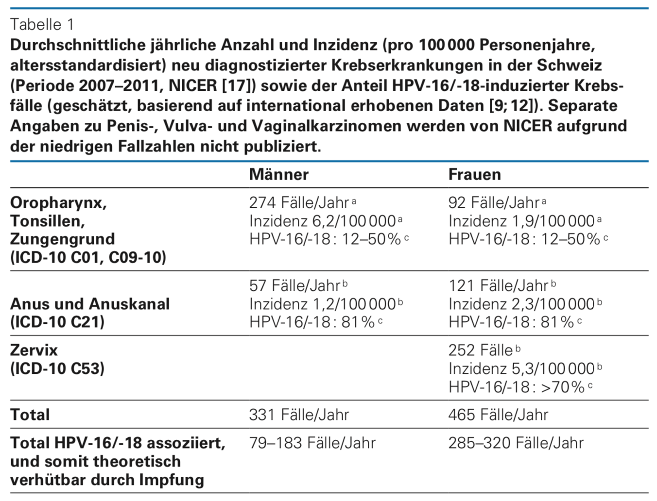 hpv virus krebsvorstufen)
