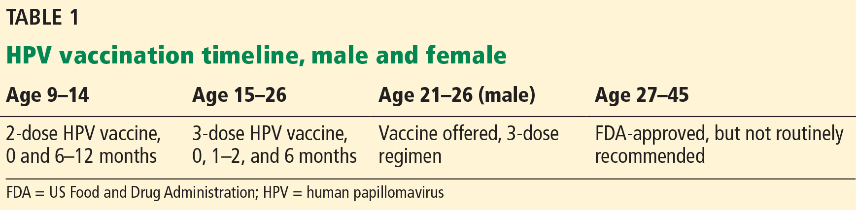 human papillomavirus vaccine references