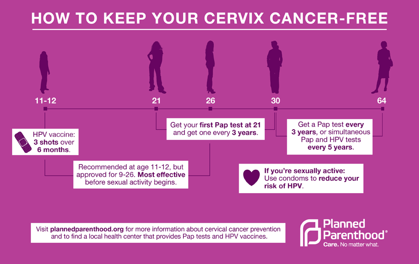 hpv cervical cancer symptoms