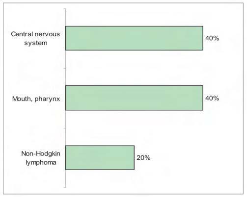 cancer al sistemului nervos central)