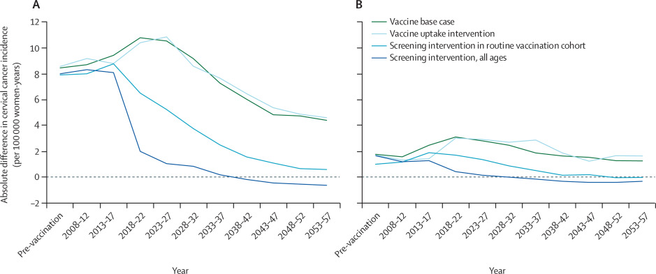 hpv vaccine cervical cancer incidence)