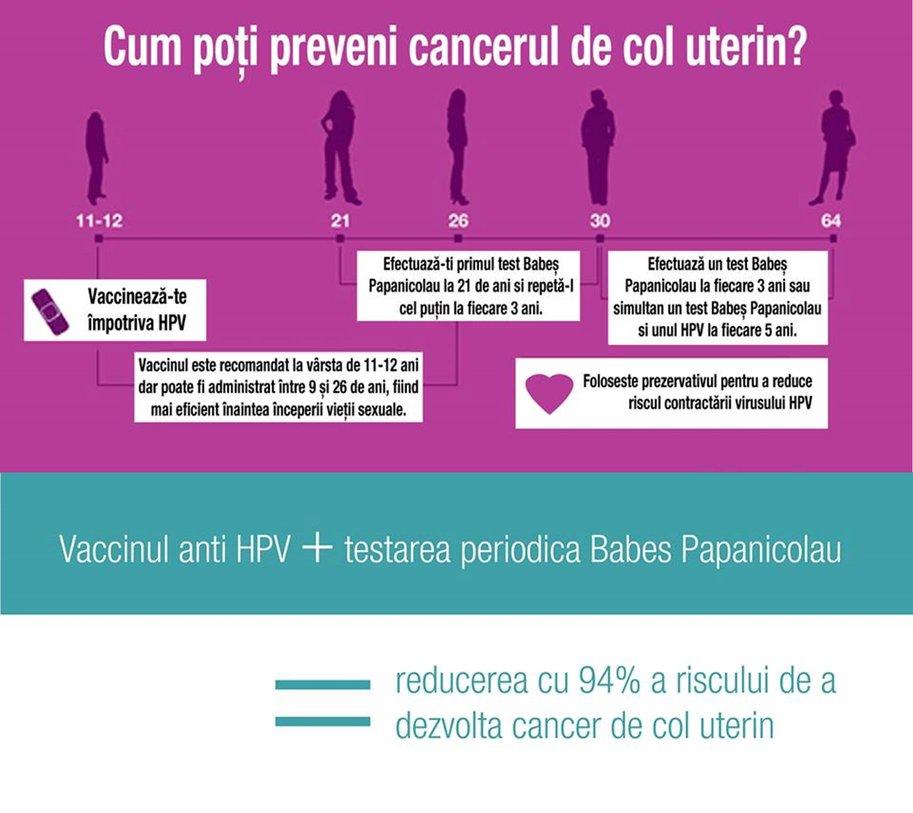 Vaccinul care previne cancerul de col uterin și-a schimbat vârsta de administrare