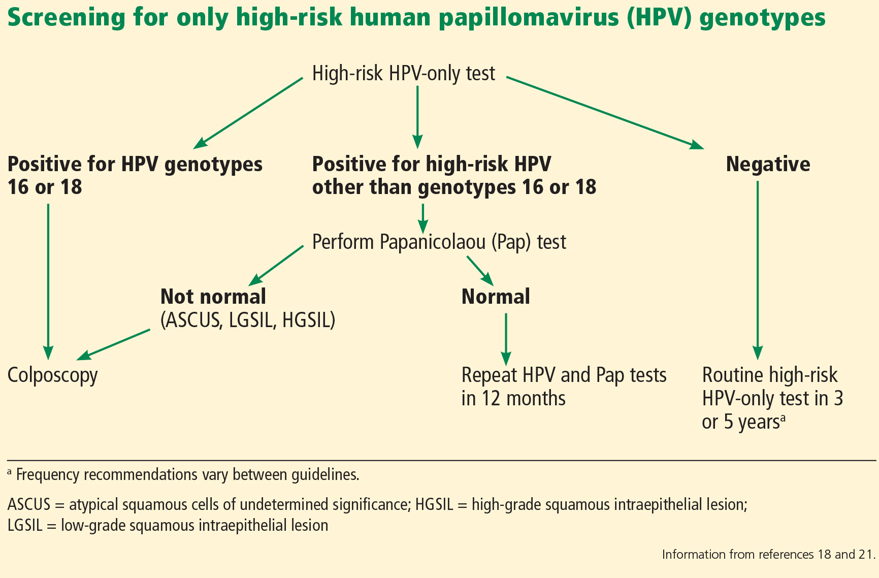 hpv high risk on pap smear)