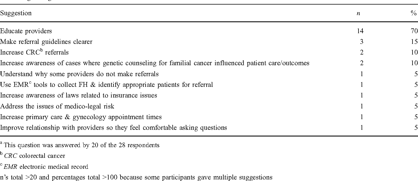familial cancer service
