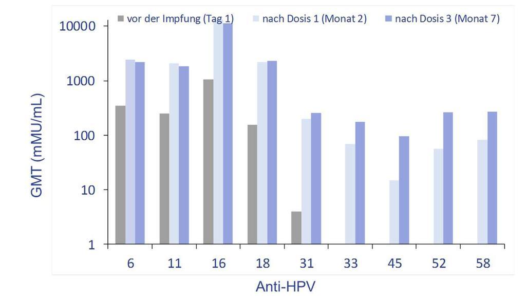 hpv impfung jungen dosierung)