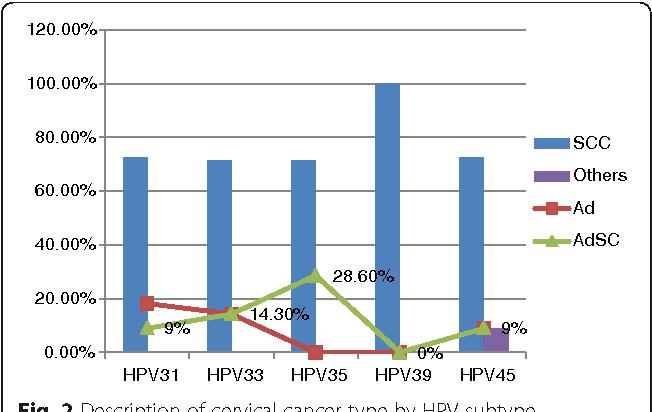 HPV și cancerul de col uterin | Regina Maria