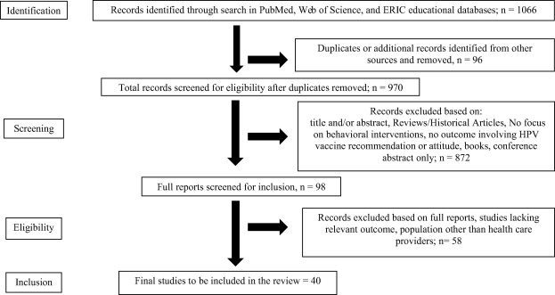 guidelines on human papillomavirus vaccination by the american cancer society