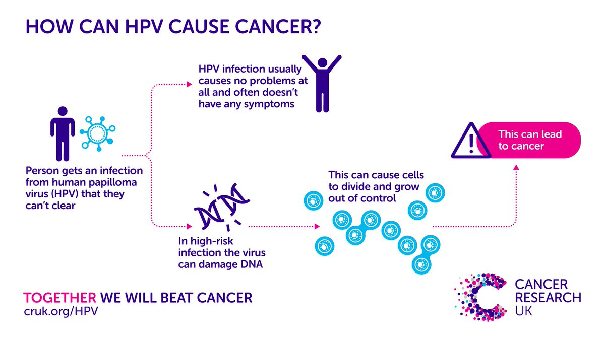 hpv cancer research uk)