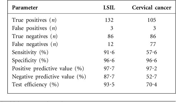 hpv cervical cancer high risk types