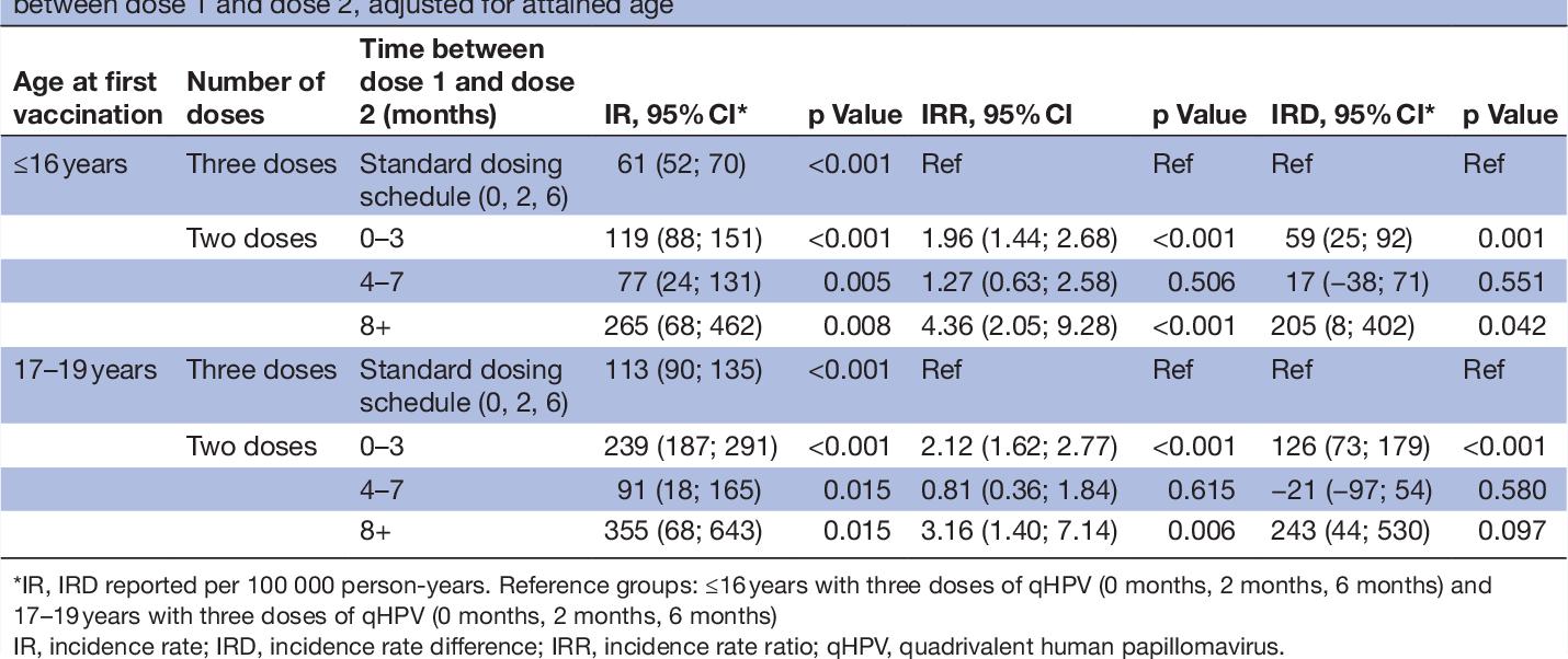 hpv (human papillomavirus) quadrivalent 3 dose schedule)