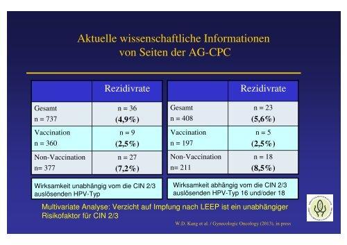 hpv impfung nach konisation mame v tele parazity