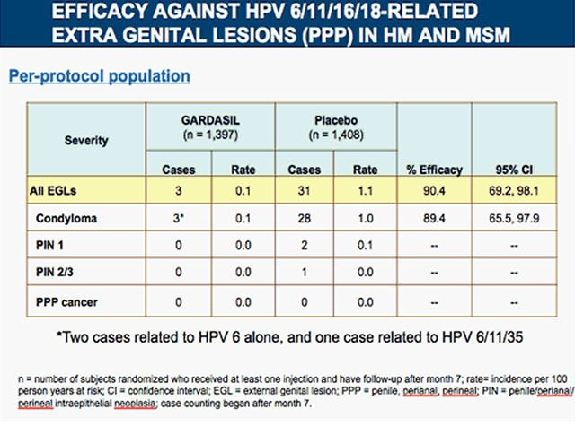 hpv manner impfung hpv and p16