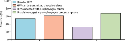 hpv oropharyngeal cancer transmission)