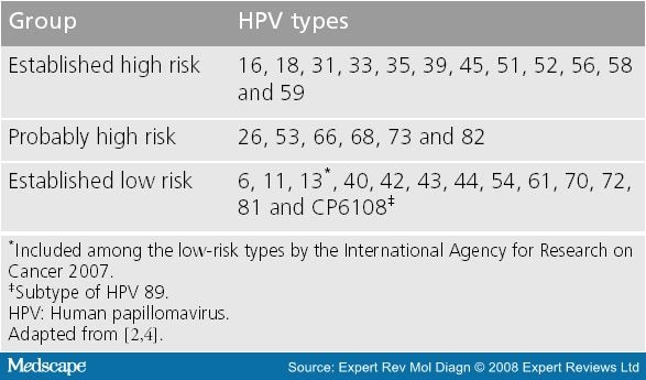 hpv treatment medscape)