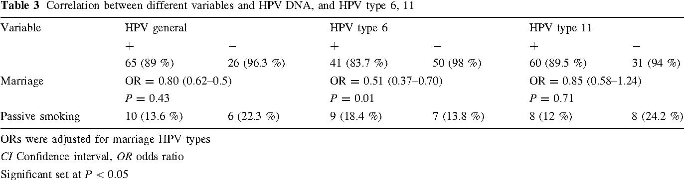 human papillomavirus type 6