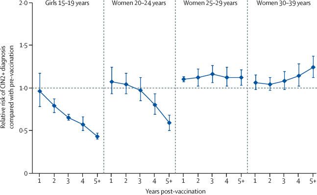 human papillomavirus vaccination the population impact
