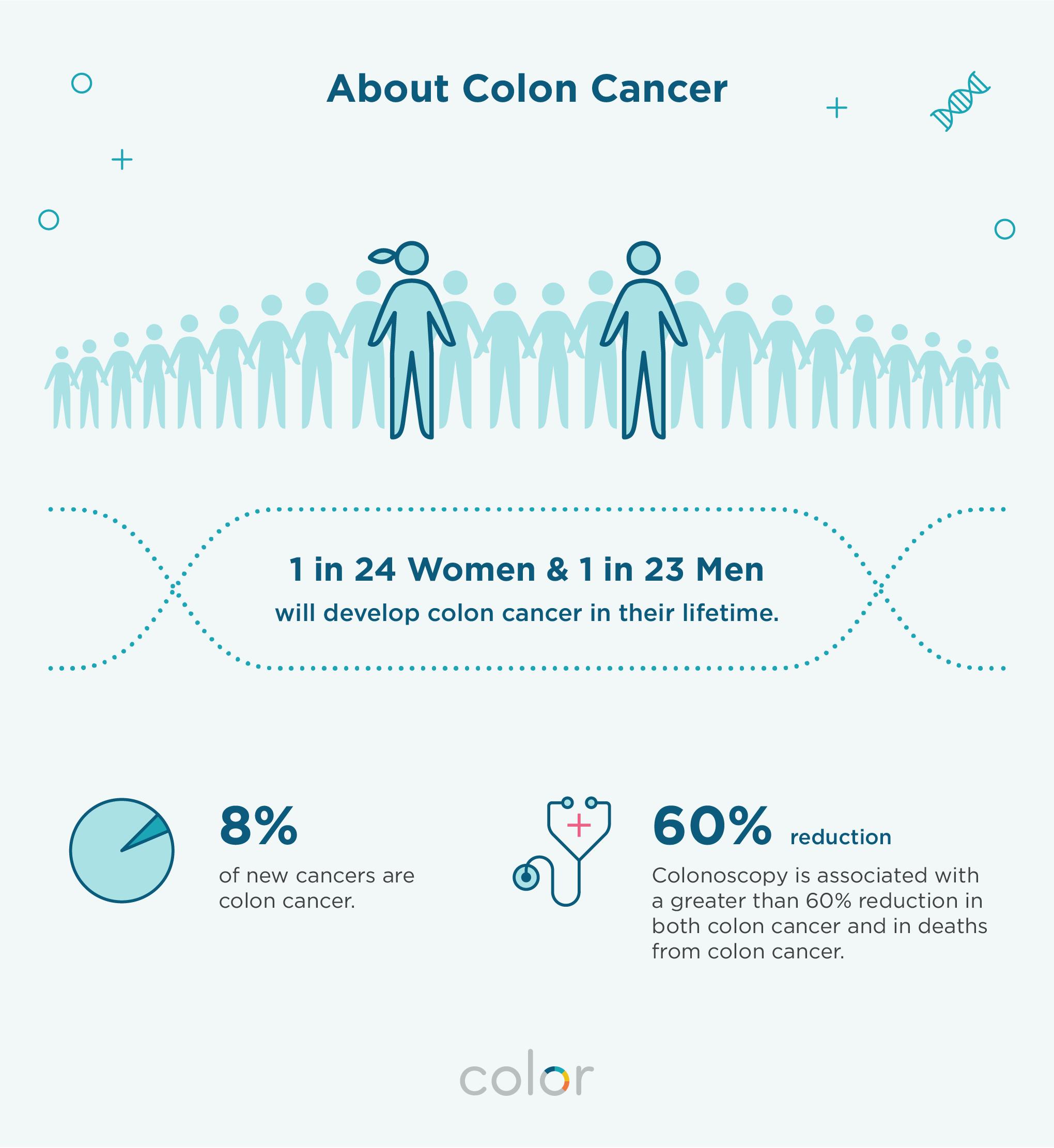 ovarian cancer genetic testing