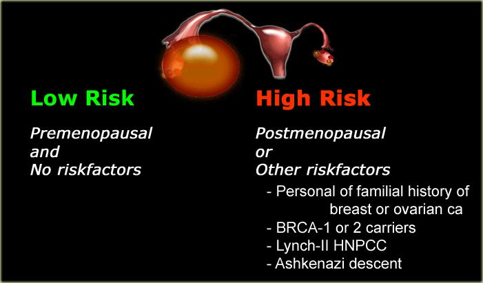 ovarian cancer vs cyst