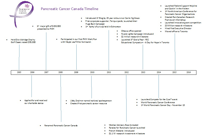 pancreatic cancer timeline)