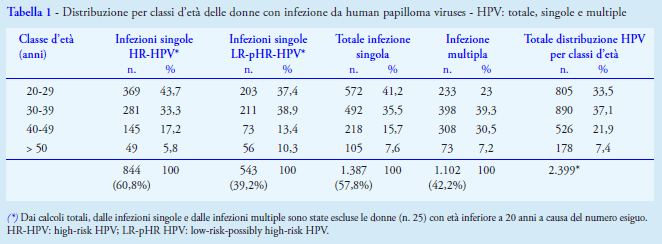 papilloma virus genotipo 58 cura)