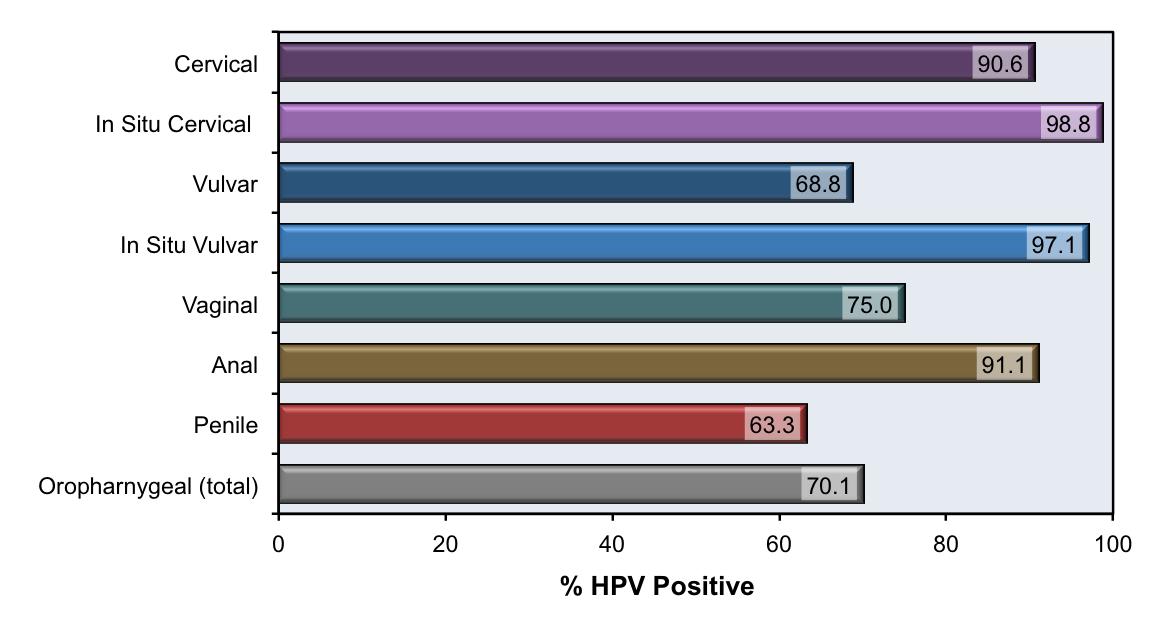 papillomavirus detection)