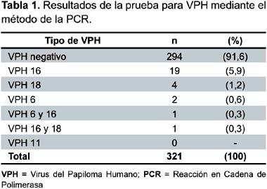 papiloma humano por pcr)