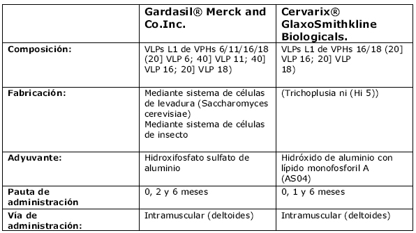 papiloma humano tipo 16