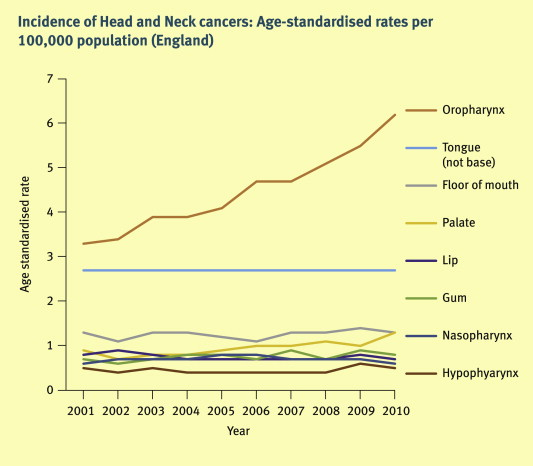 percentage of head and neck cancer caused by hpv)