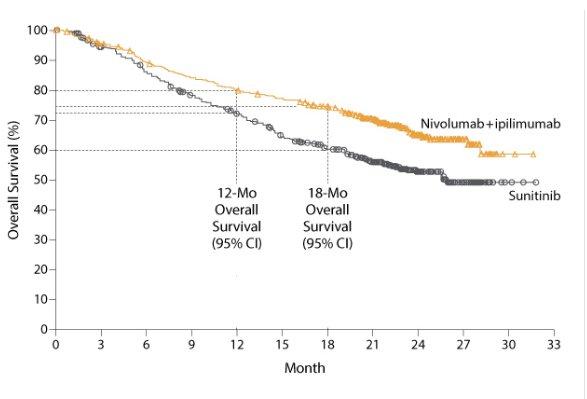 renal cancer ipilimumab nivolumab hpv vaccine nhs adults