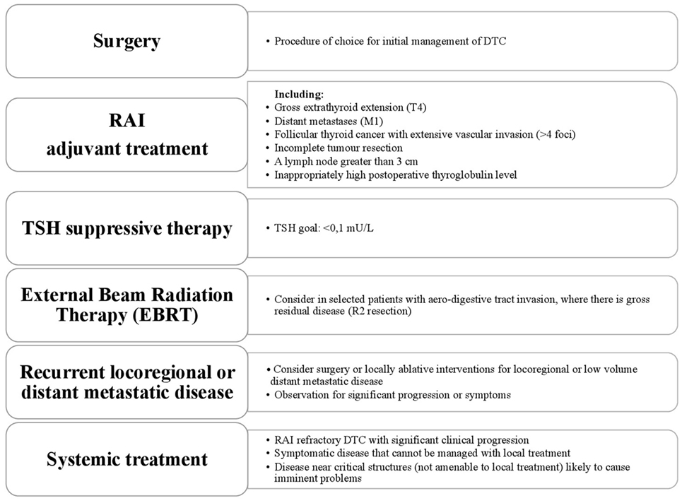 treatment of papillary thyroid cancer