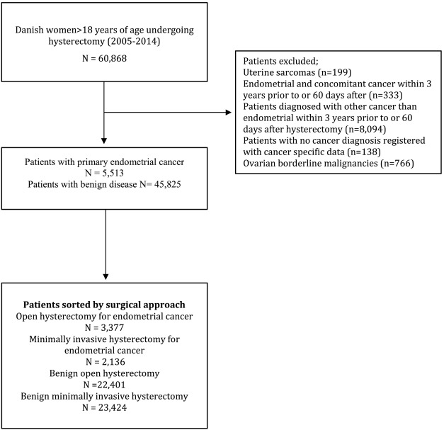 uterine cancer years after hysterectomy)