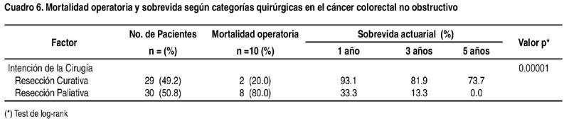 cancer rectal pronostico