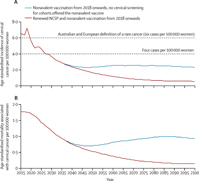 cervical cancer screening after hpv vaccination
