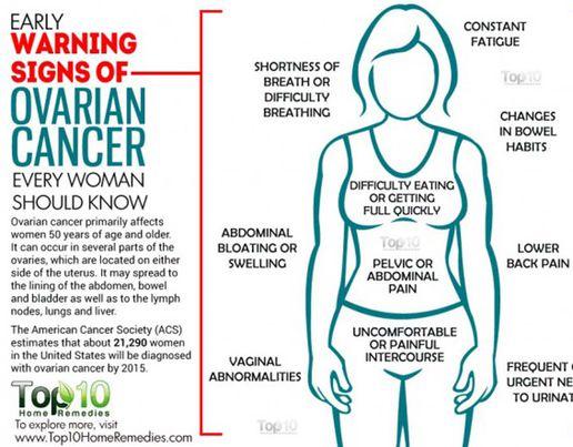 ovarian cancer abdominal distension)