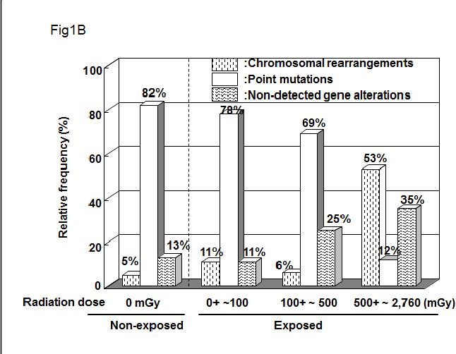 papillary thyroid cancer radiation exposure)