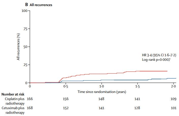 hpv oropharyngeal cancer recurrence