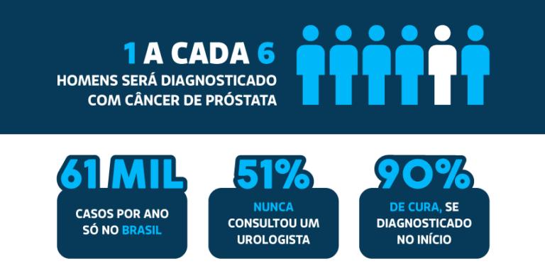 Simptomele precoce ale cancerului de prostata