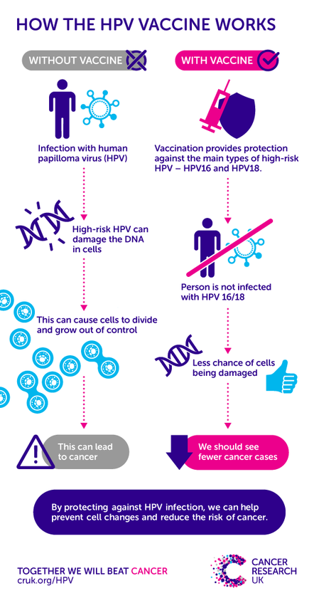 nhs hpv advice dysbiosis psoriasis