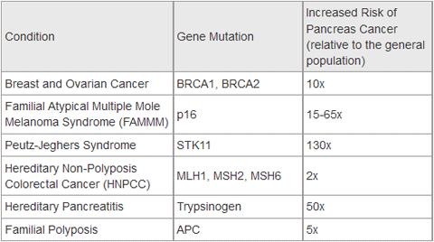 pancreatic cancer genetic link)