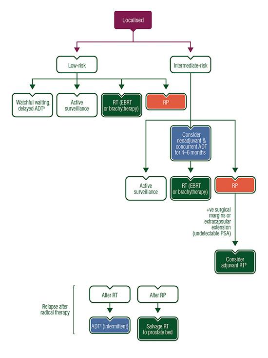 colorectal cancer guidelines esmo