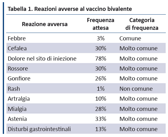hpv vaccino reazioni avverse