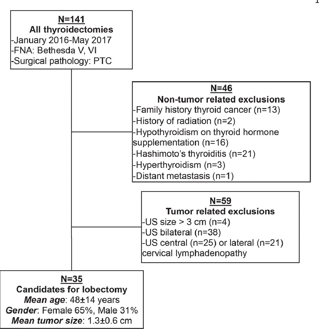 papillary thyroid cancer bethesda v