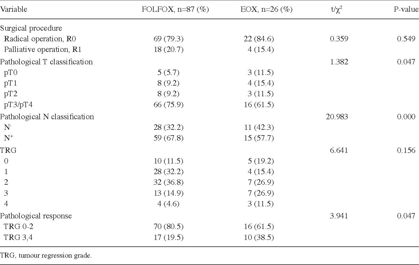 gastric cancer chemotherapy regimens