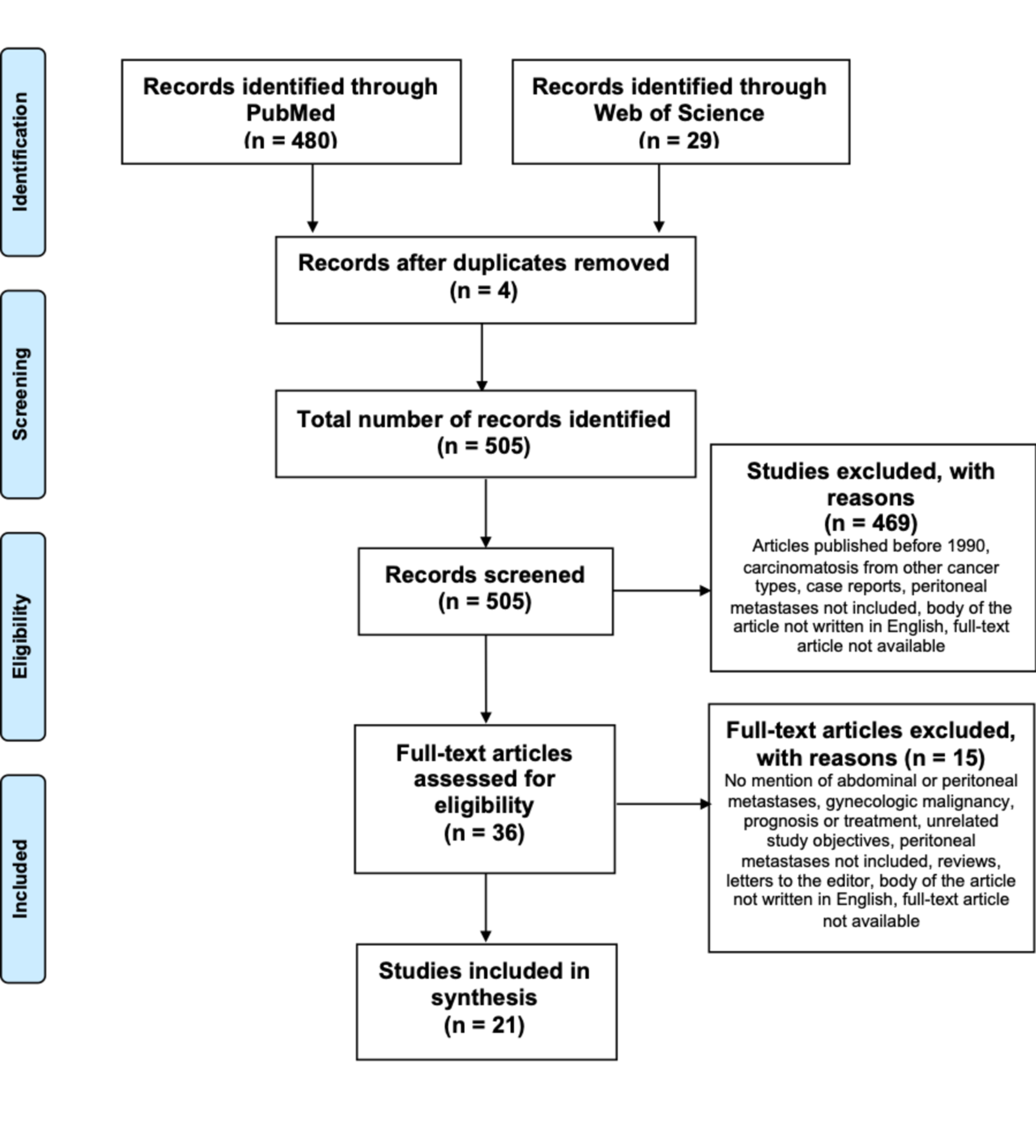 peritoneal cancer guidelines hpv tongue treatment