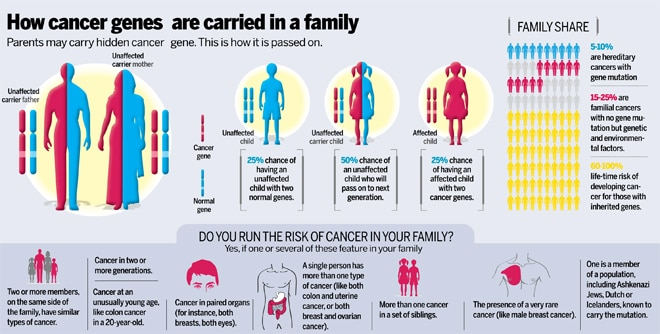 cancer is genetic)