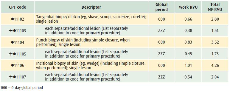 removal of nasal papilloma cpt