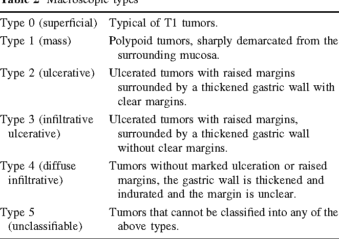 gastric cancer classification)
