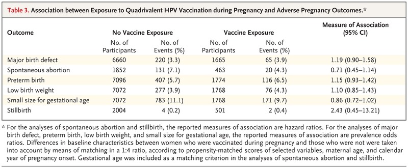 Dna vaccination and pregnancy