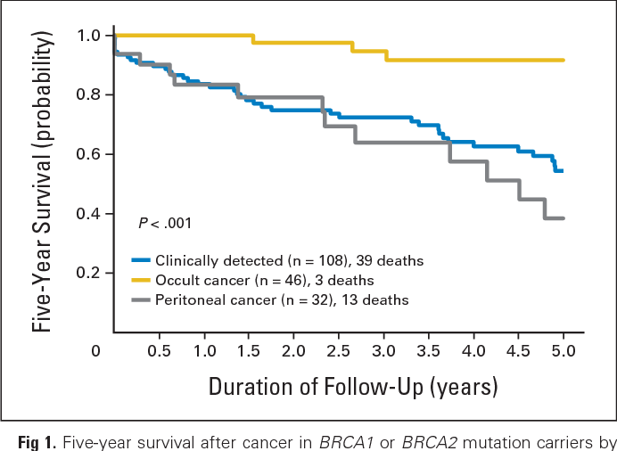 peritoneal cancer incidence)