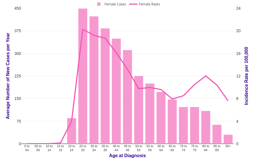 cervical cancer by age